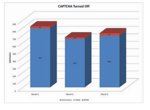 captcha conversion rates turned off